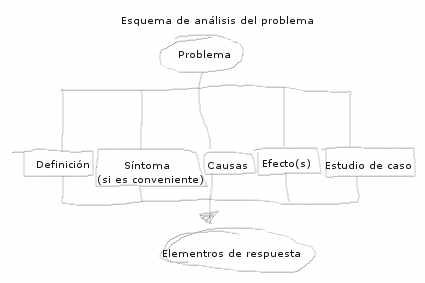 Analizar un problema (por Martha Boeglin)